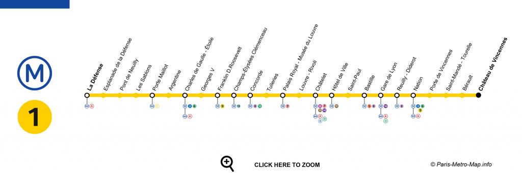 Plano linea 1 metro de paris