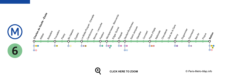 Línea 6 - Metro de París - DescubriParis